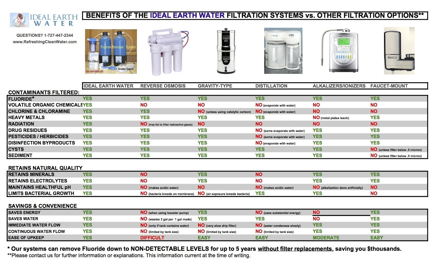 Compare Ideal Earth Water to other Filtration Systems